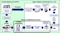 honda-recycling-used-ev-batteries
