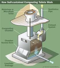 Схема работы туалета с одним контейнером для компоста