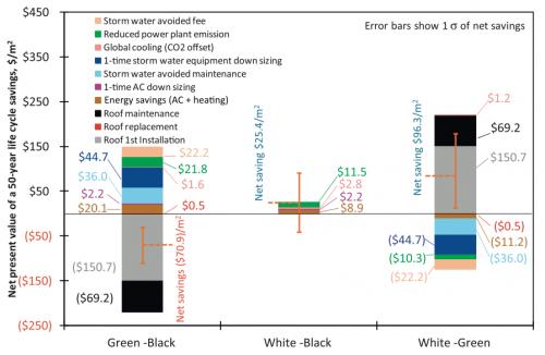 Наиболее экономически эффективны крыши белого цвета