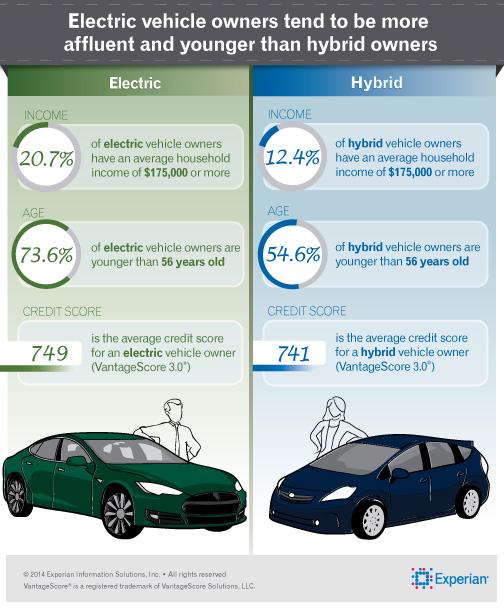 Различия между покупателями гибридов и электромобилей в 2013 году в США