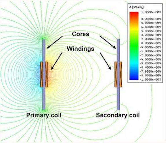Высокочастотный переменный ток первичной обмотки создаёт магнитное поле, которое затем индуцирует напряжение на вторичной обмотке.