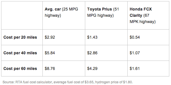 Стоимость пробега автомобилей на разных видах топлива