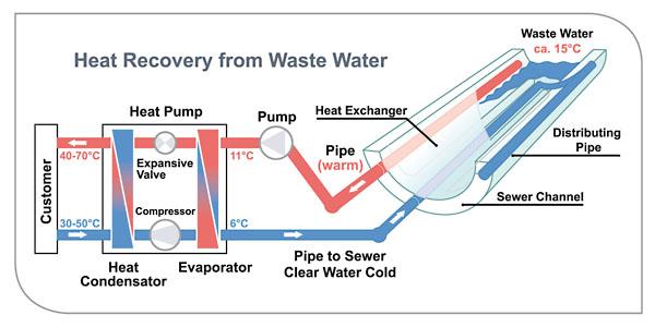 Схема регенерации тепла из канализации