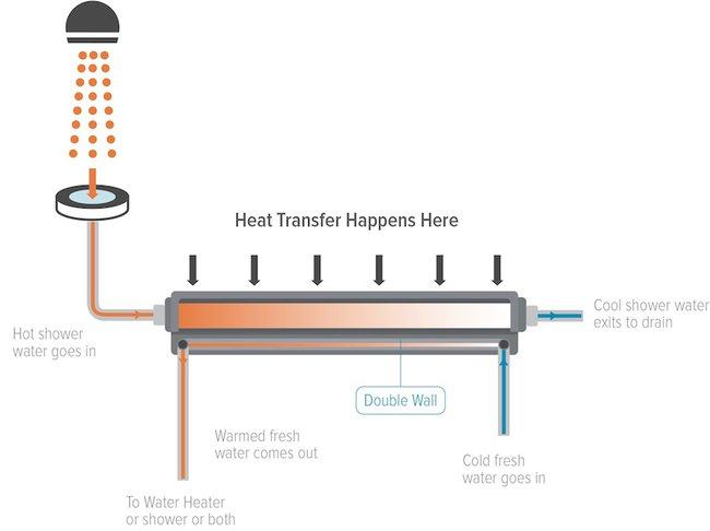Теплообменник Ecodrain поможет экономить на банных процедурах
