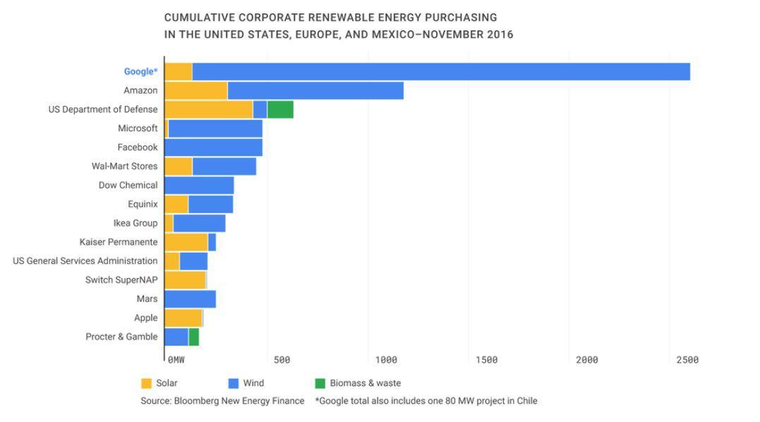 ВGoogle сообщили, что на100% перешли навозобновляемую энергию