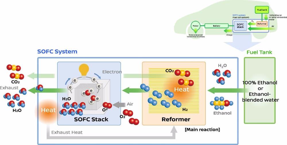 Nissan работает над твердооксидным топливным элементом