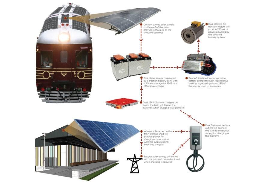 ВАвстралии появился поезд, работающий нафотоэлементах