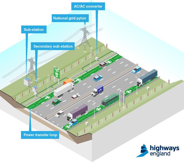 Великобритания тестирует электрические автомобильные дороги, которые заряжают электротранспорт