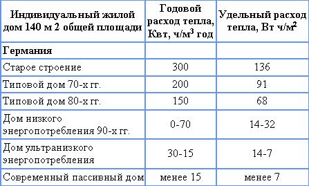 Энергозатраты (таблица)
