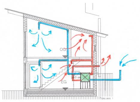 Вентиляция в пассивном доме