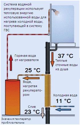 Коэффициент использования утилизационного теплообменника теплообменник сильфонный тос-02