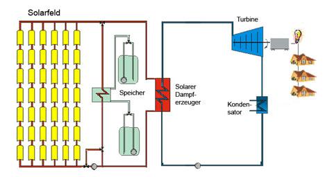 Принцип работы тепловой солнечной электростанции