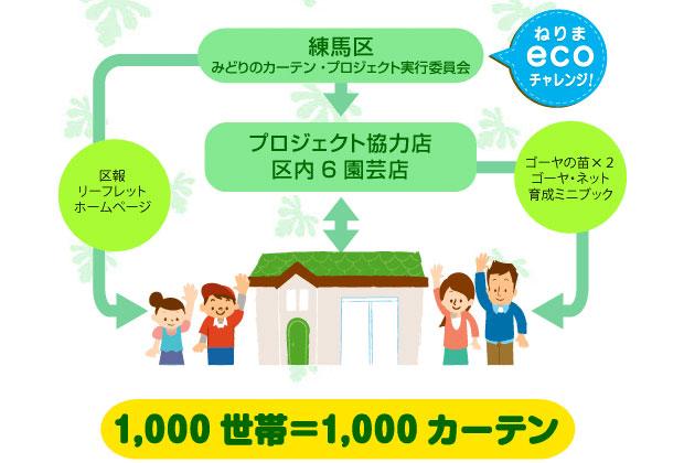 Рекламный постер Green Curtain Project