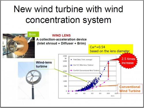 Сильные вихревые потоки, создаваемые диффузором и внешней кромкой ветряной линзы, образуют область низкого давления за пределами турбины. Это увеличивает разность давлений, что позволяет направлять больше ветра в ветряную линзу.