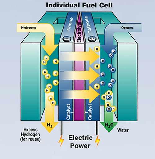 Водородный топливный элемент своими руками