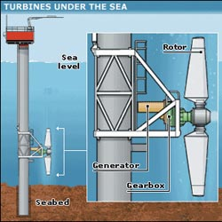 Проект подводной турбины Oceana Energy