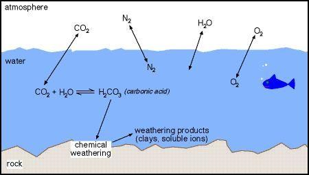Карбонатное выветривание - природный процесс утилизации СО2