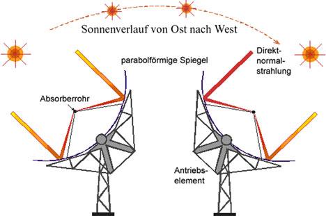Гелиостат отслеживает движение Солнца
