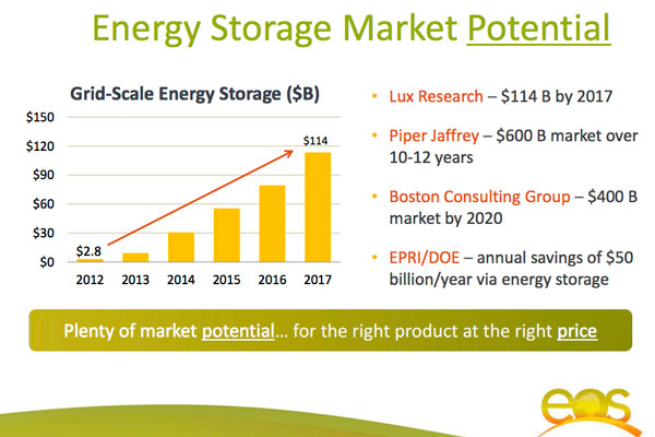 energy-storage-market-potential