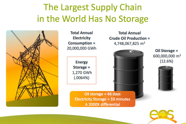 world-energy-storage